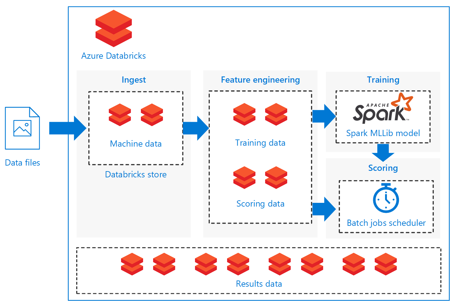 Batch scoring of Spark models on Azure Databricks