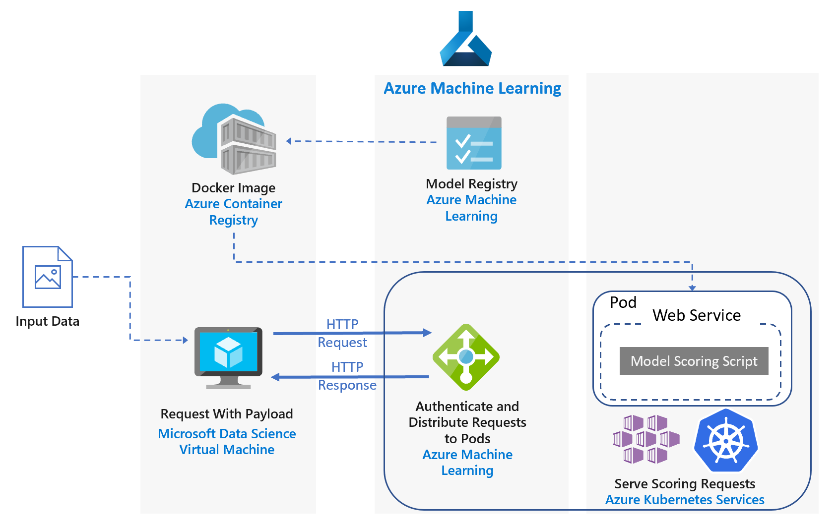 Real-time scoring of Python models - Azure Reference Architectures