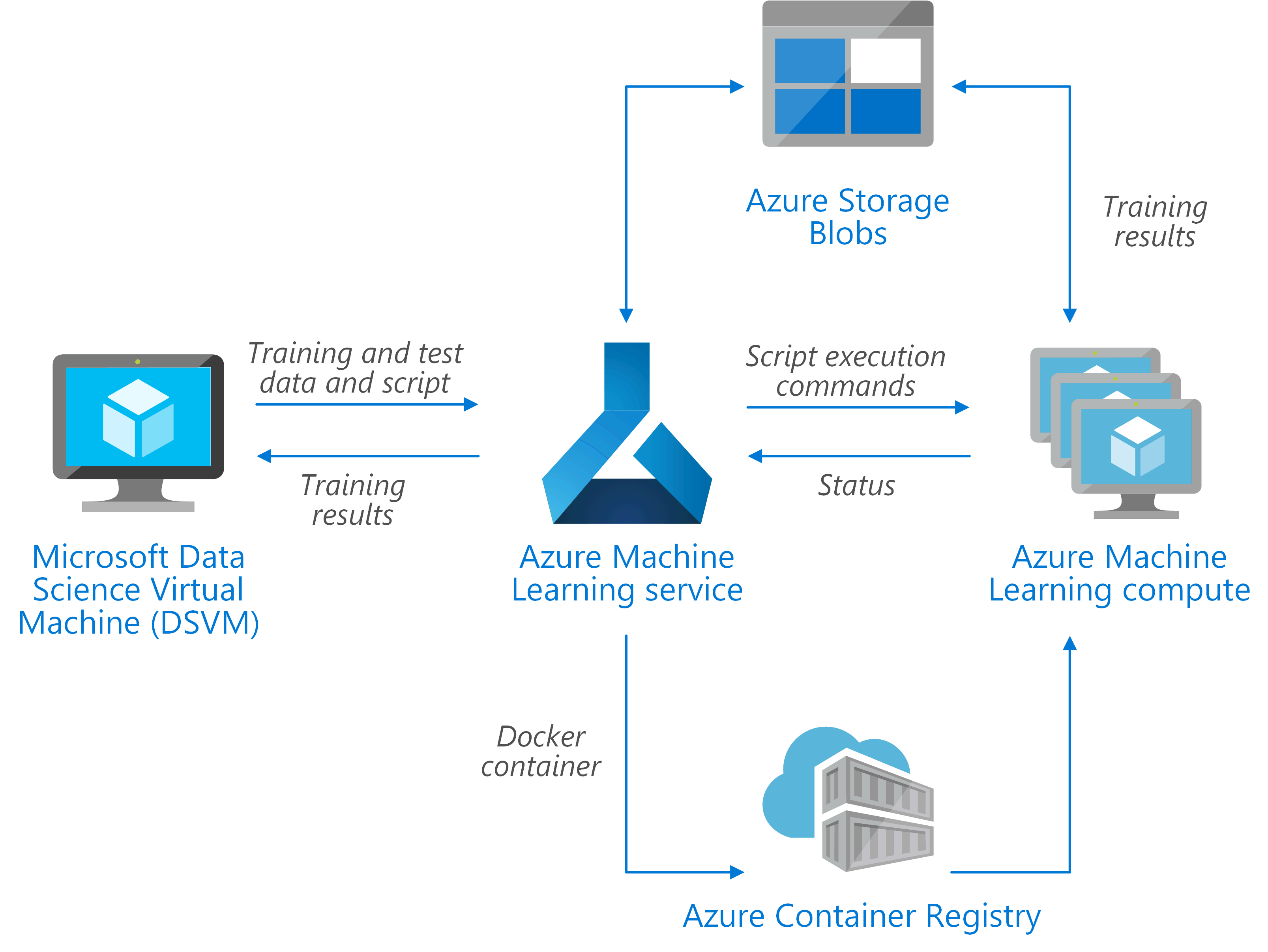 Training of Python scikit-learn and deep learning models on Azure