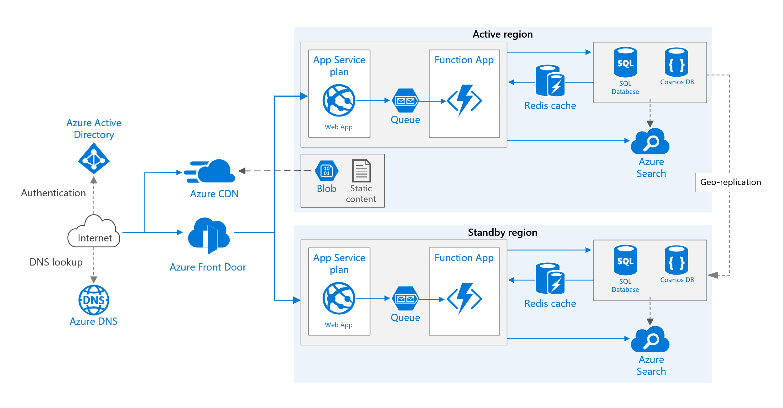 Web application in multiple Azure regions for high availability