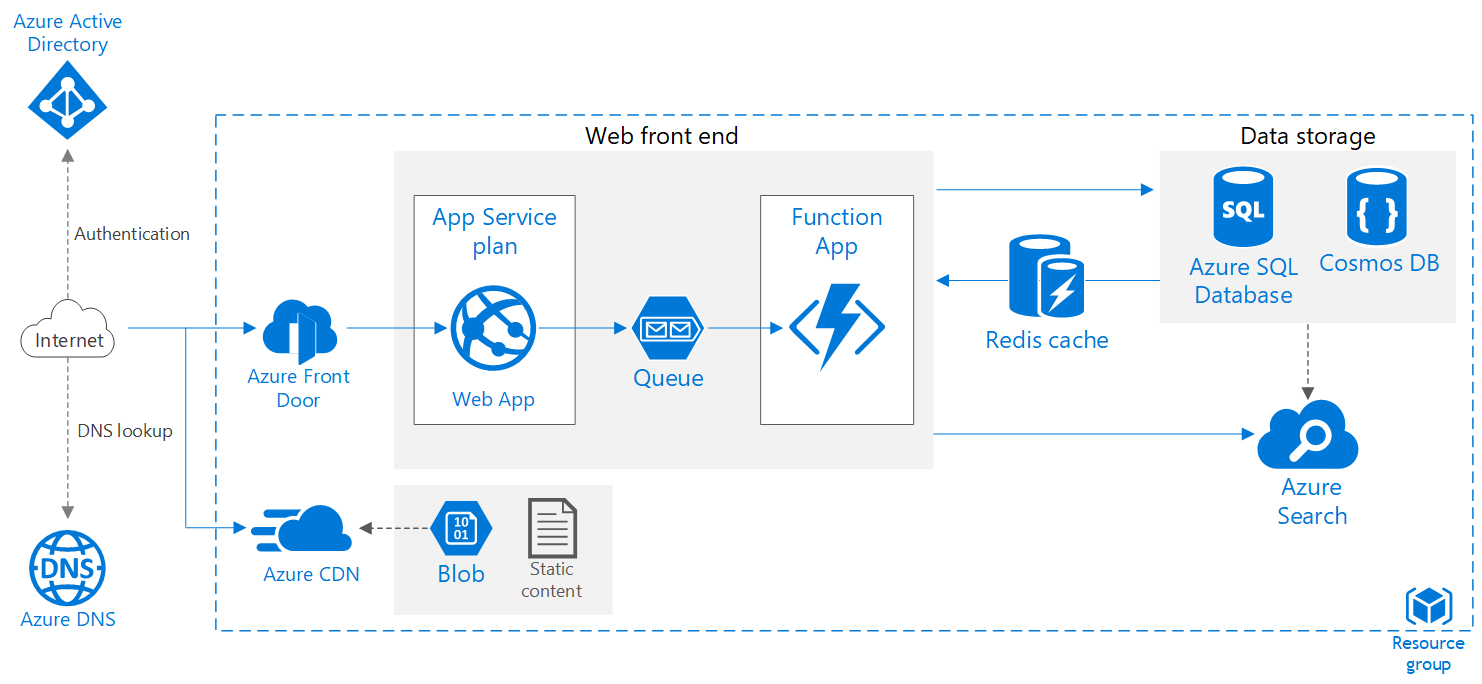 Scalable web application microsoft docs for Architecture site web