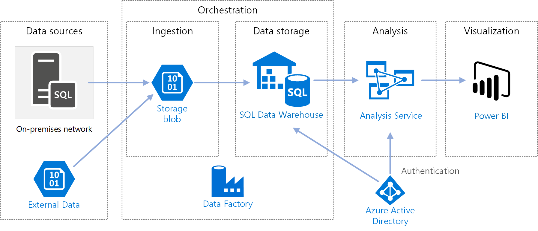 Automated Enterprise Business Intelligence Bi Azure Reference. Itecture Diagram For Automated Enterprise Bi With Sql Data Warehouse And Azure Factory. Wiring. Cms Data Warehouse Architecture Diagram At Scoala.co