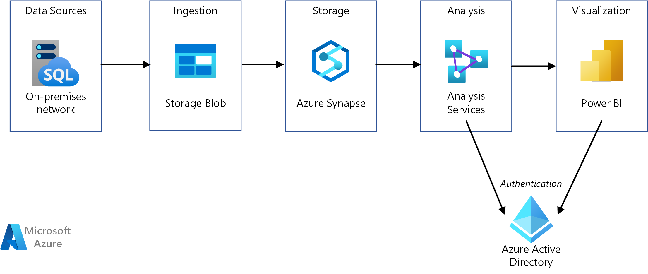 Enterprise BI in Azure with Azure Synapse Analytics