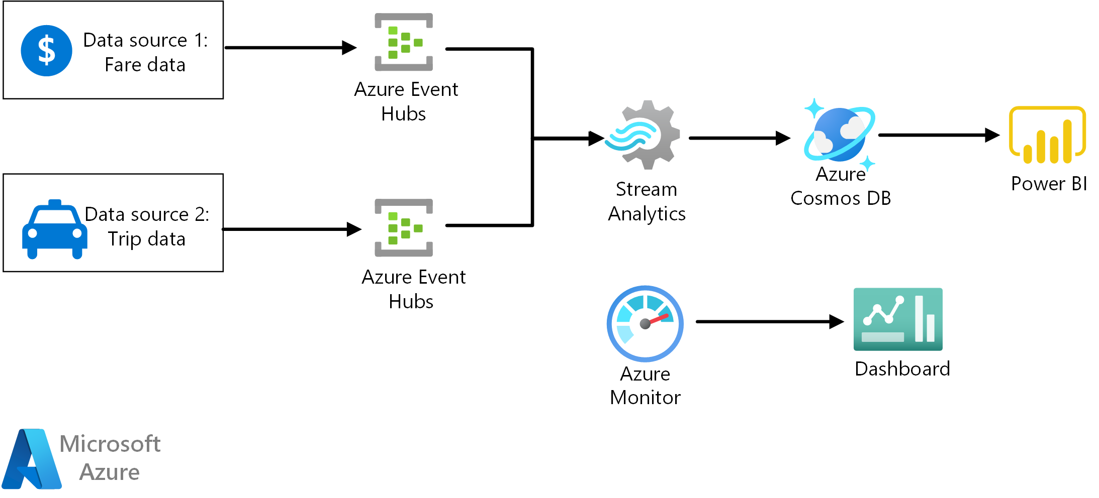 Stream processing pipeline with Azure Stream Analytics