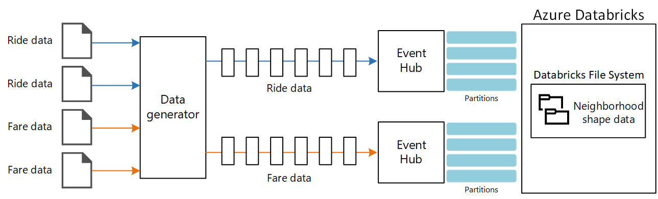 Diagram of stream processing with Azure Databricks and Event Hubs