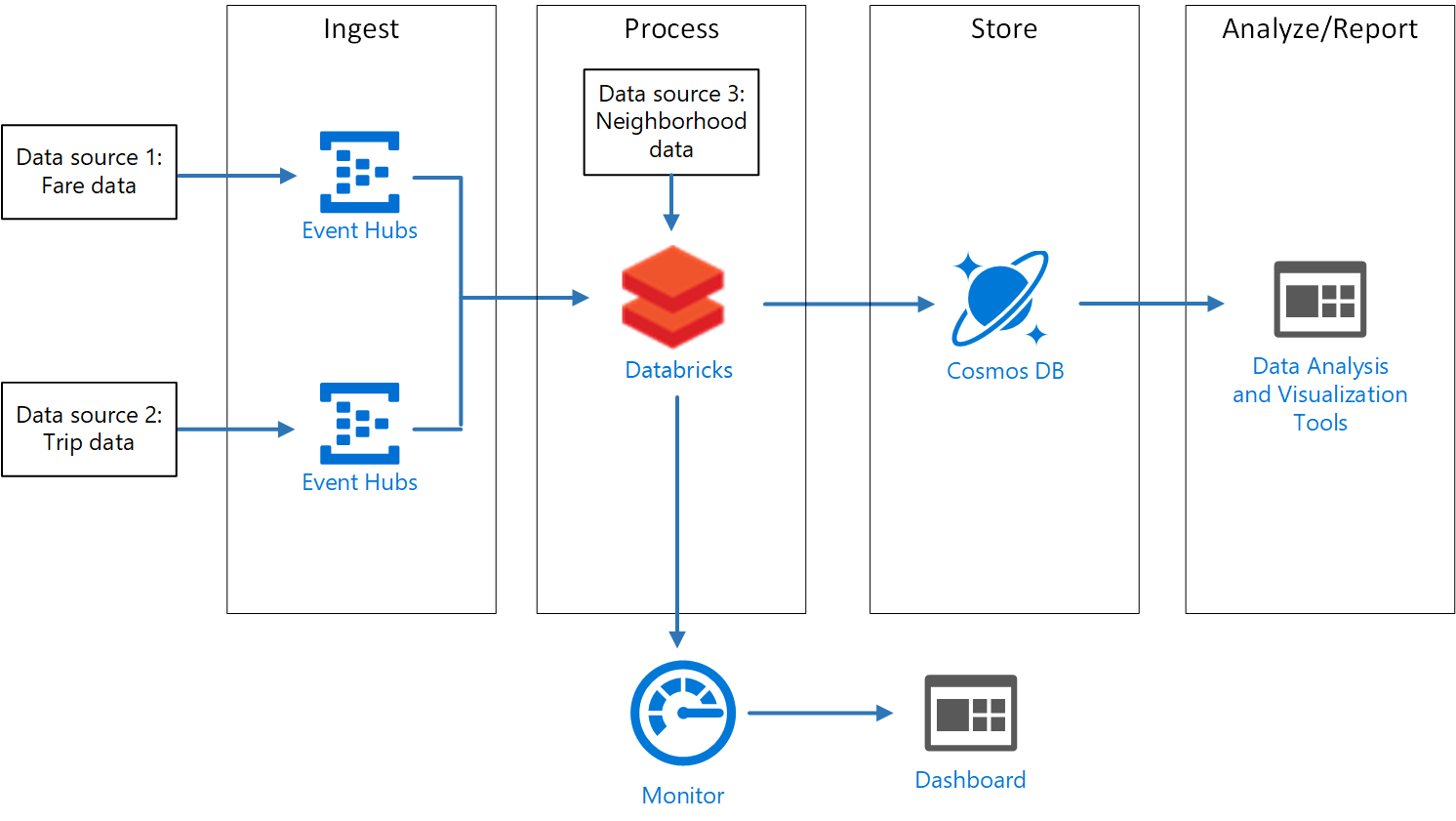 Stream processing pipeline with Azure Databricks