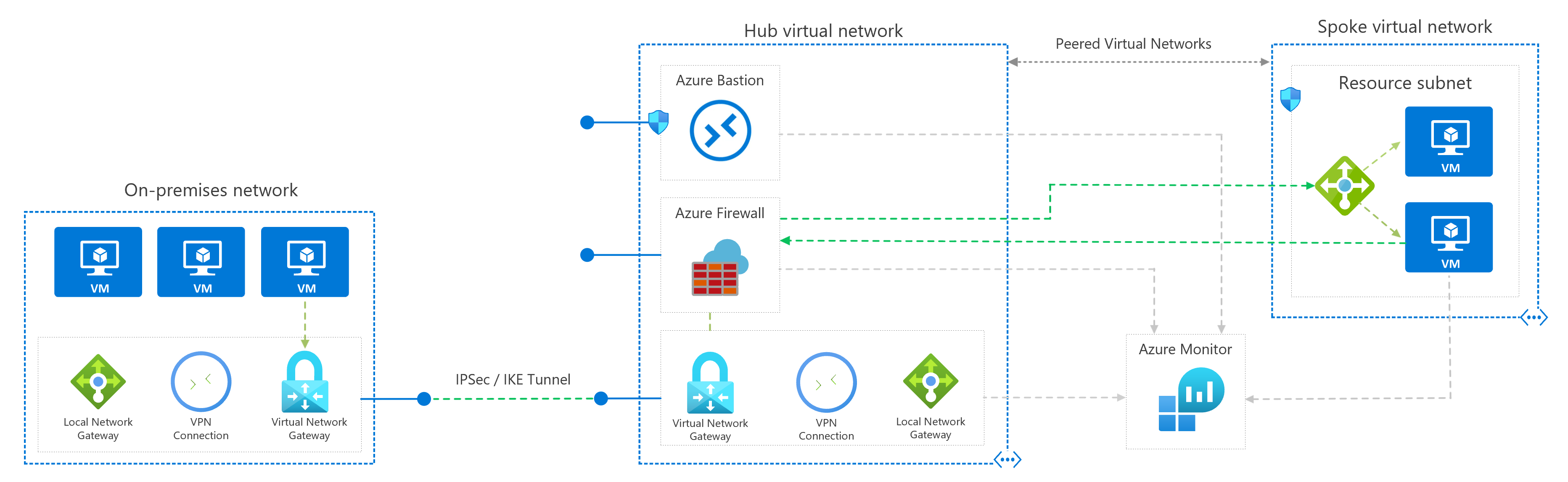 Network DMZ between Azure and an on-premises datacenter