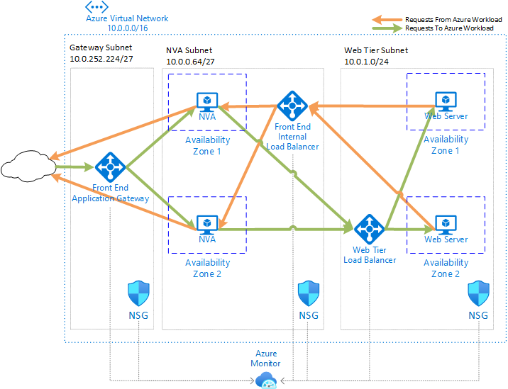 Deploy highly available network virtual appliances - Azure