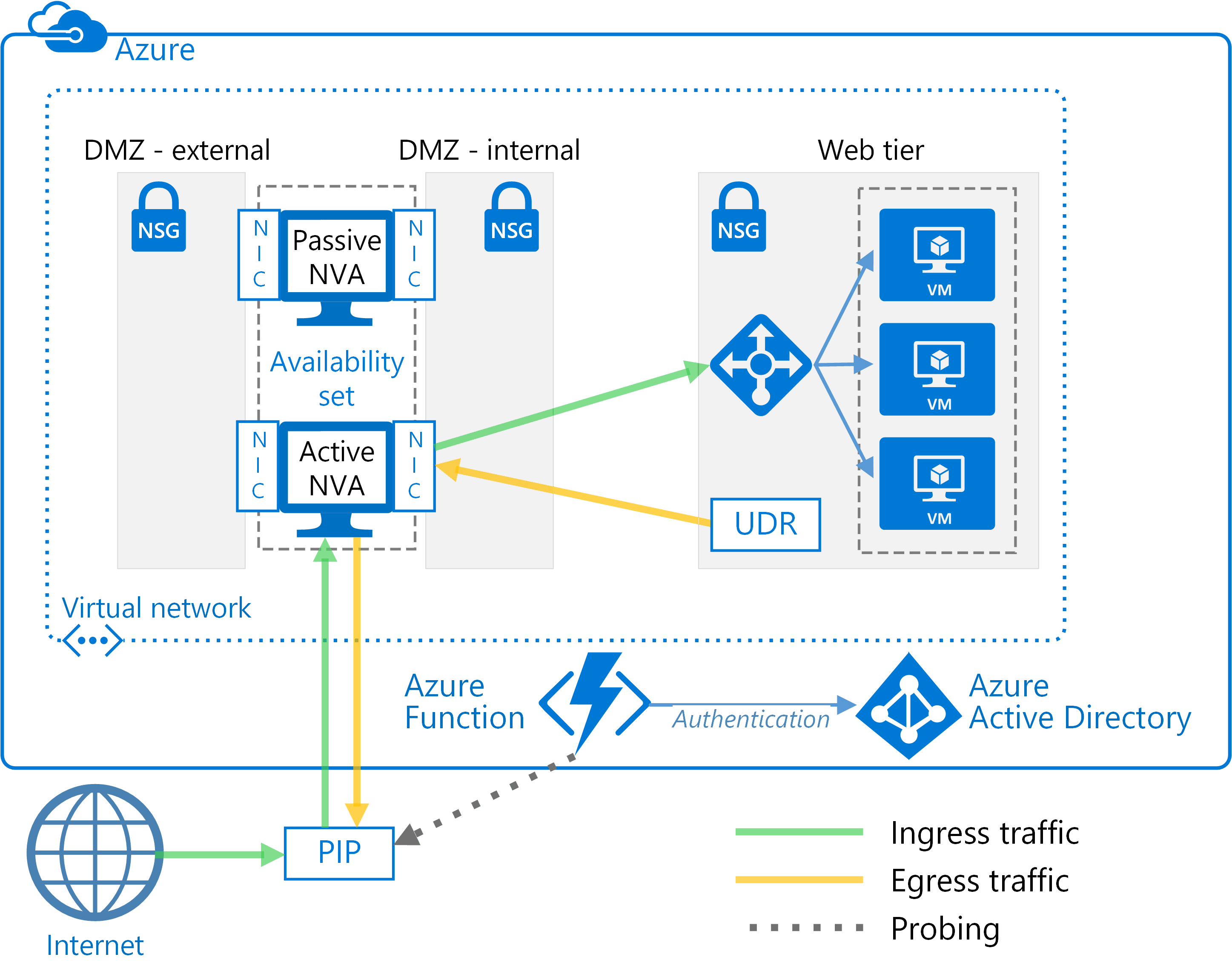 Deploy highly available network virtual appliances - Azure Reference
