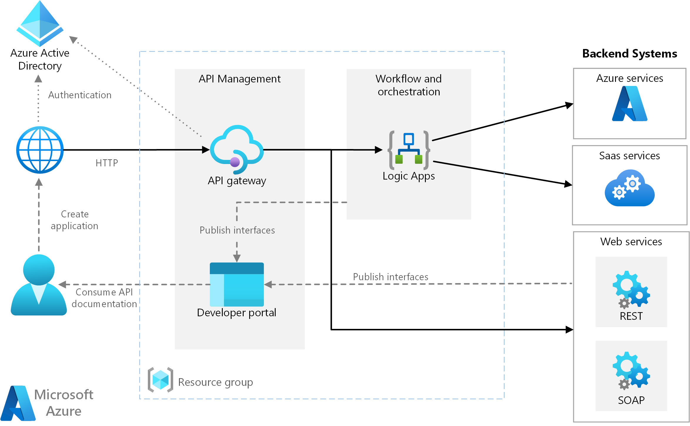 Basic enterprise integration on Azure