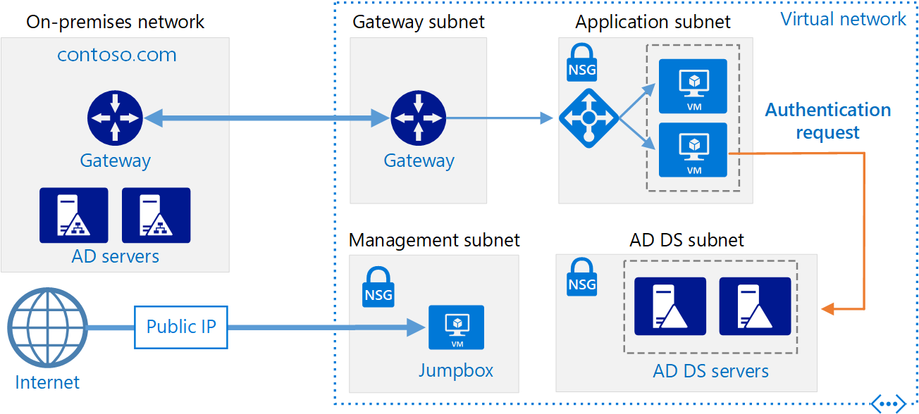 Extend an on-premises Active Directory domain to Azure