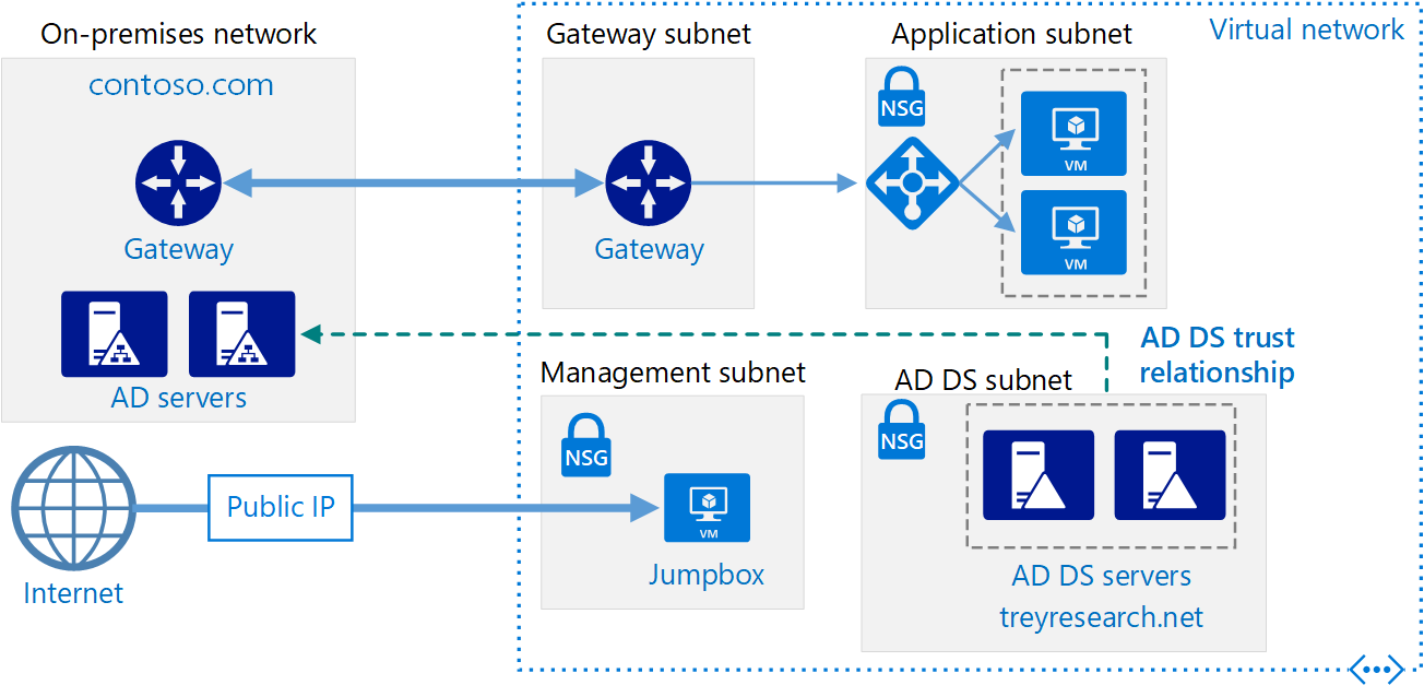 Create an ad ds resource forest in azure microsoft docs Domaine architecture