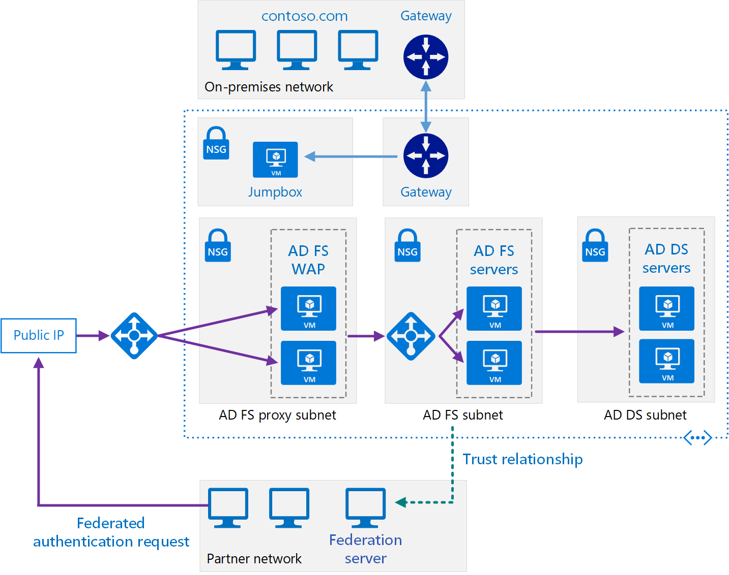 Implementing active directory federation services ad fs in azure 0 xflitez Image collections