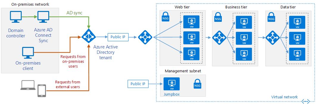 Integrate on premises ad domains with azure active Domaine architecture