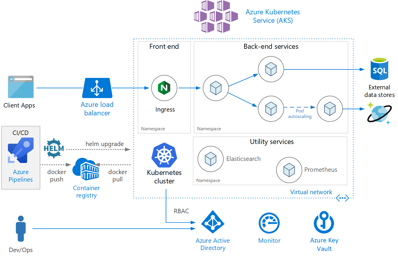Microservices architecture on Azure Kubernetes Service (AKS)