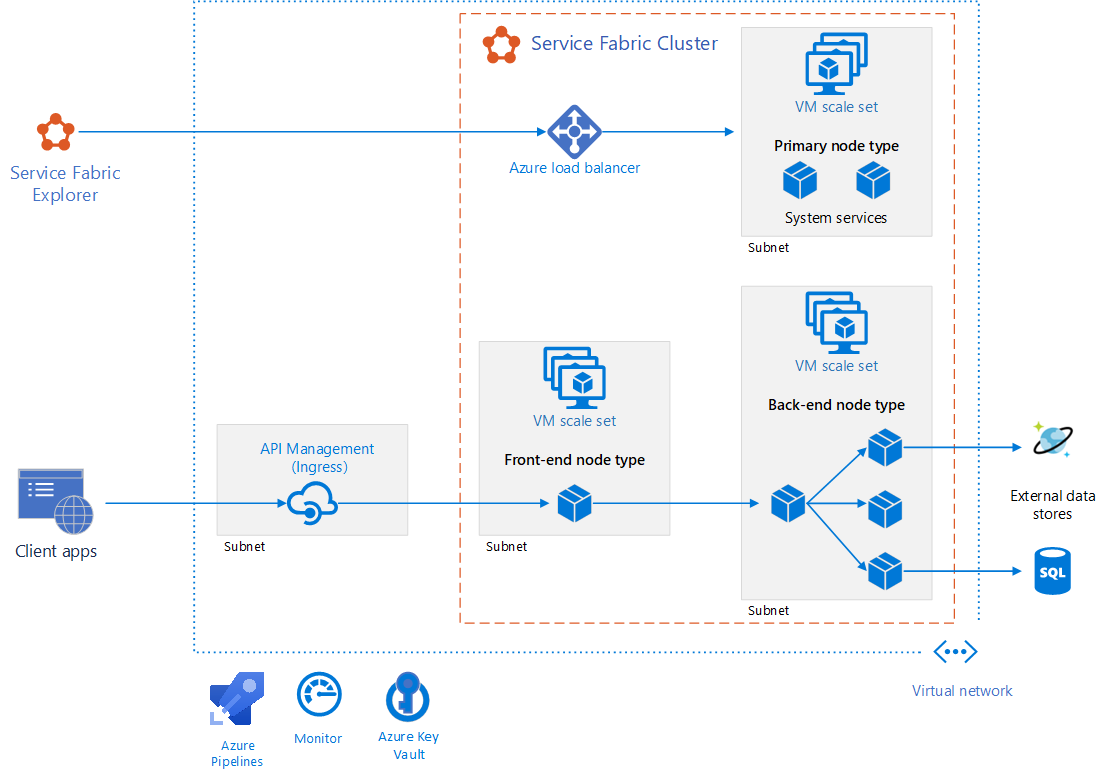 Microservices architecture on Azure Service Fabric