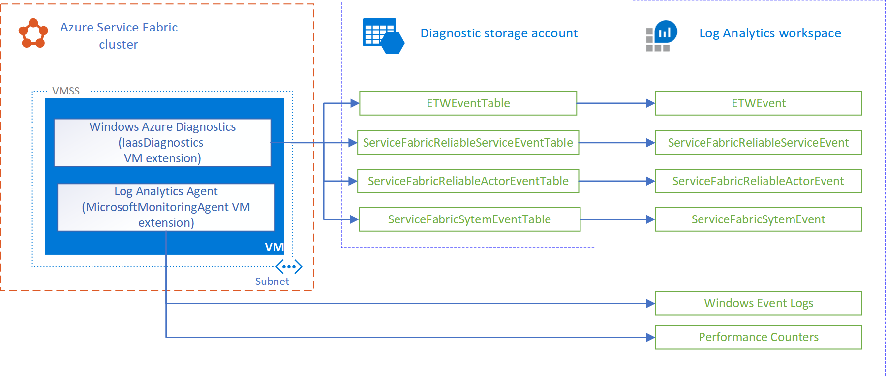 Microservices architecture on Azure Service Fabric | Microsoft Docs