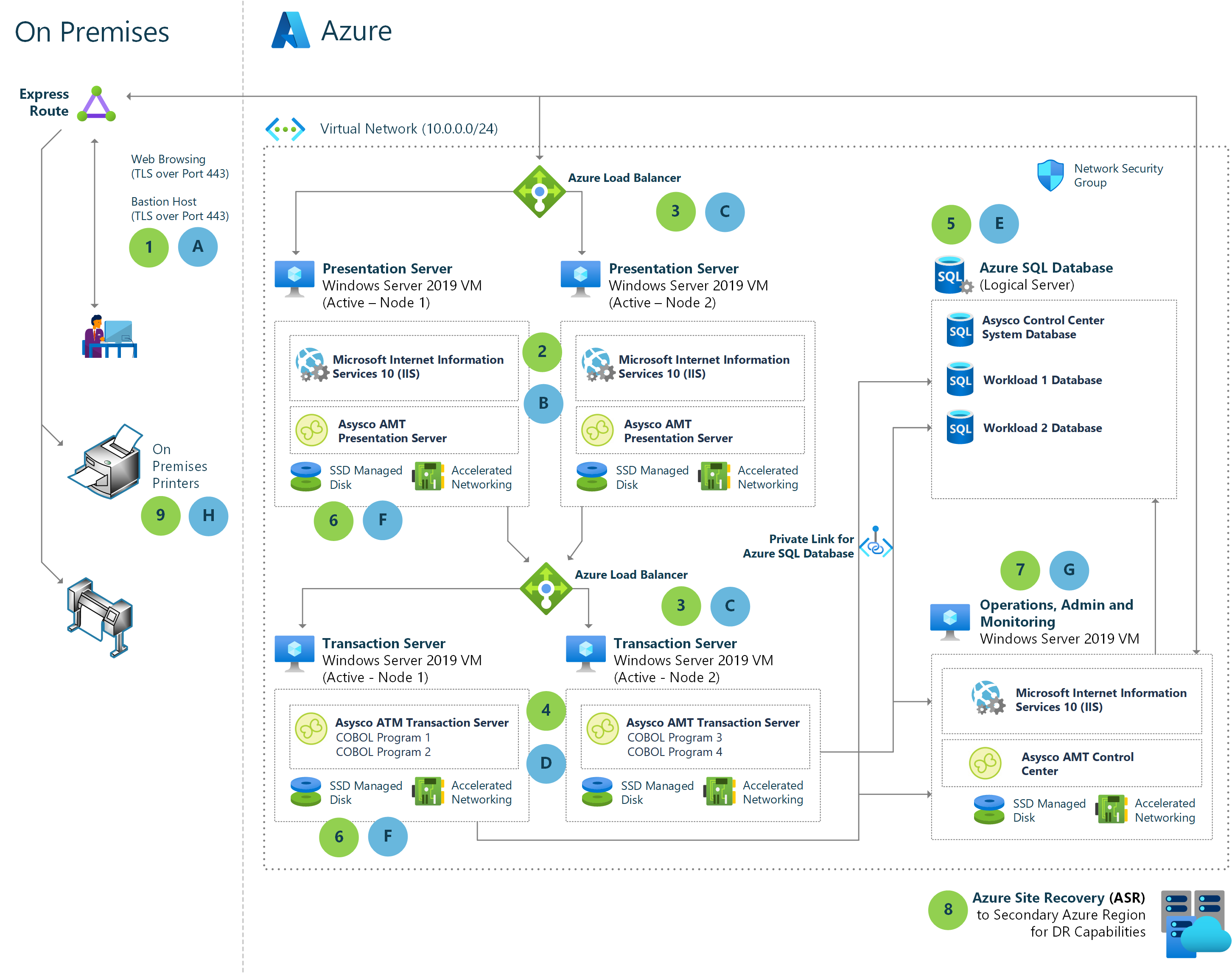 Diagram showing how Unisys mainframe components can map to Azure capabilities.