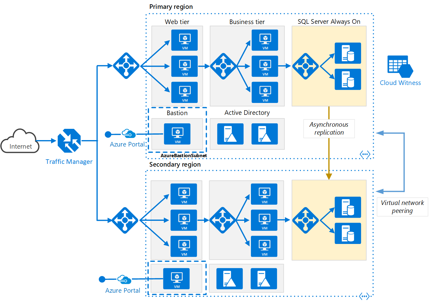 N-tier application in multiple Azure regions for high availability