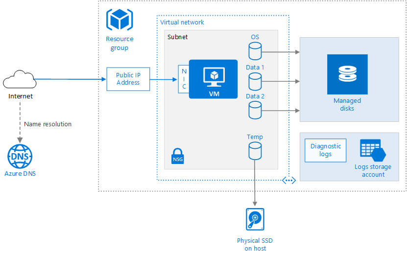 Run a Windows virtual machine on Azure