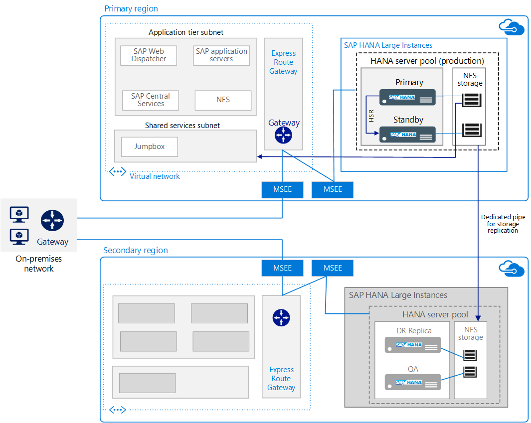Run Sap Hana On Azure  Large Instances