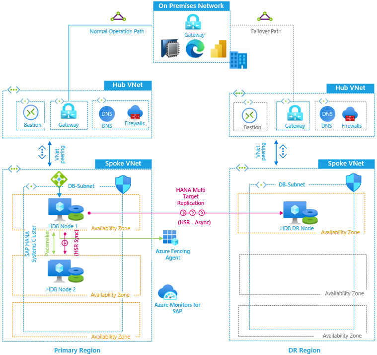 Reference architecture for SAP HANA ScaleUp