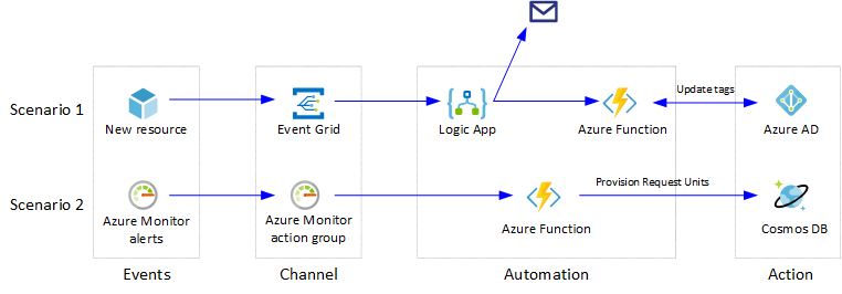 Event-based Cloud Automation