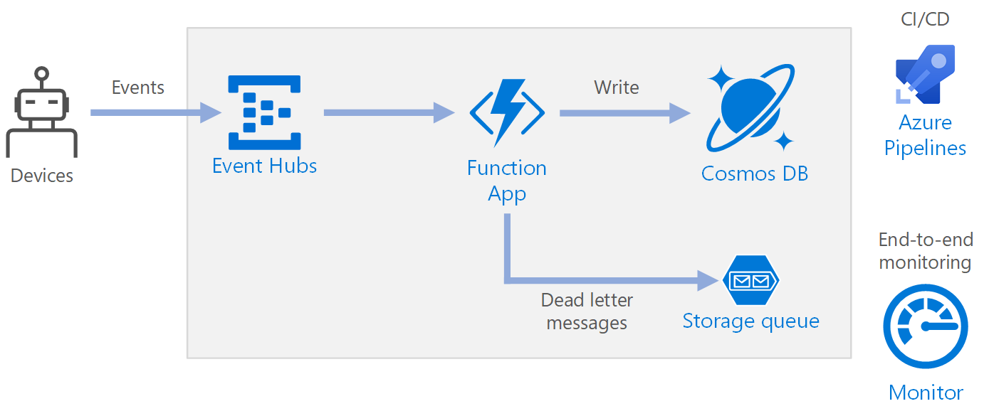 Serverless event processing using Azure Functions