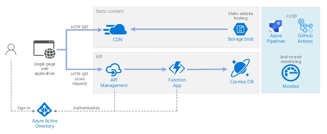 Serverless web application on Azure