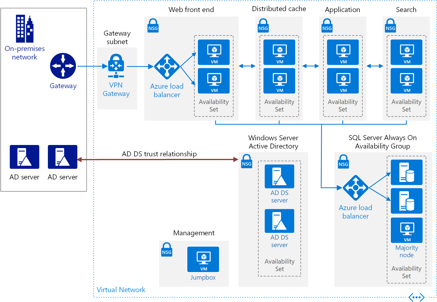 Run a highly available SharePoint Server 2016 farm in Azure - Azure