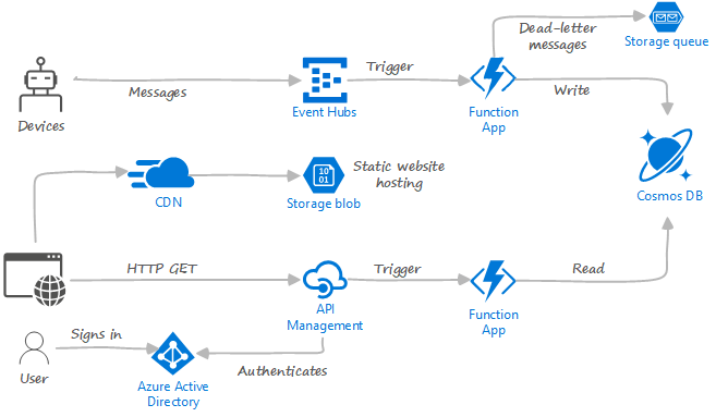 Implement a serverless application with Azure Functions ...