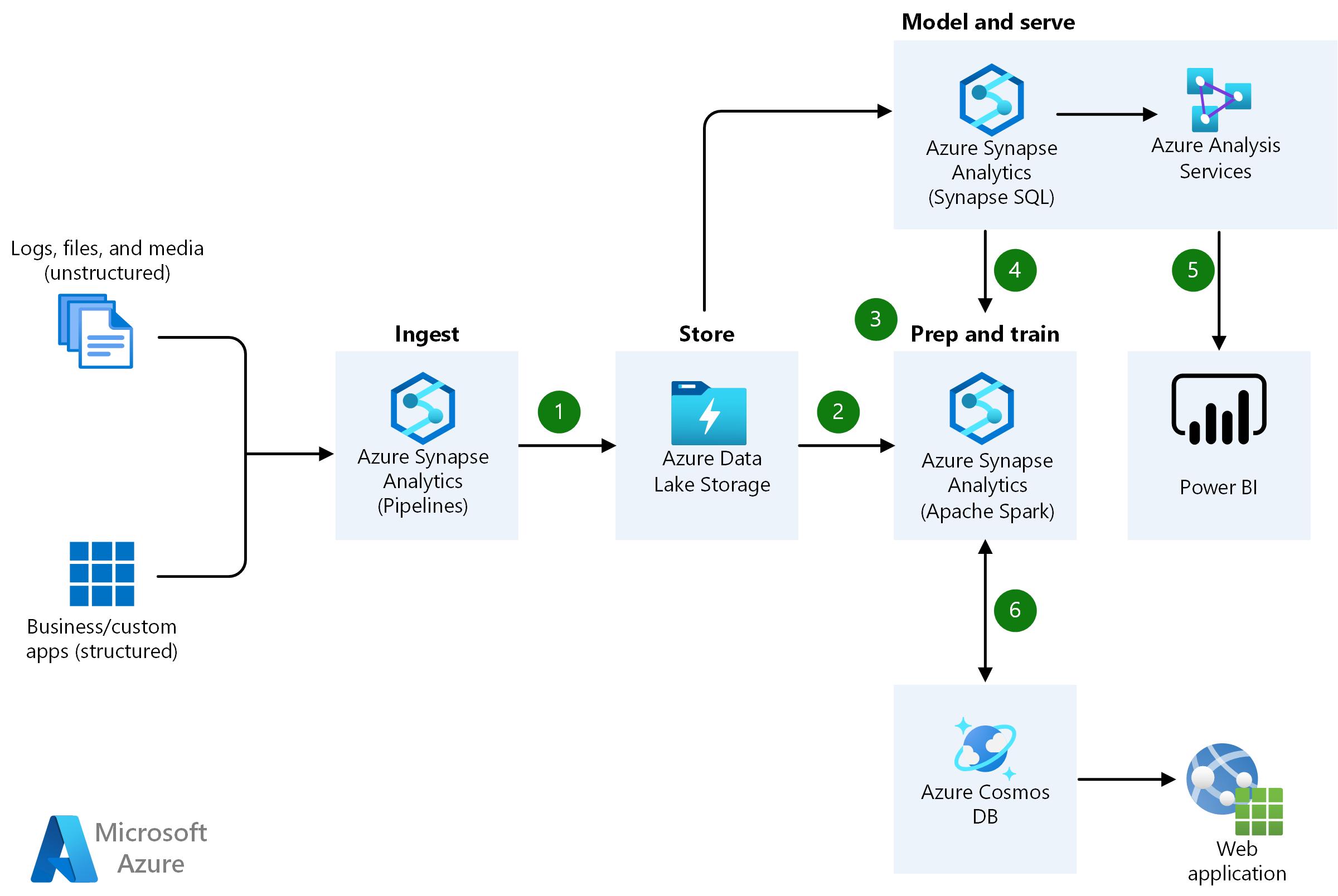 Advanced Analytics Architecture Azure Solution Ideas Microsoft Docs