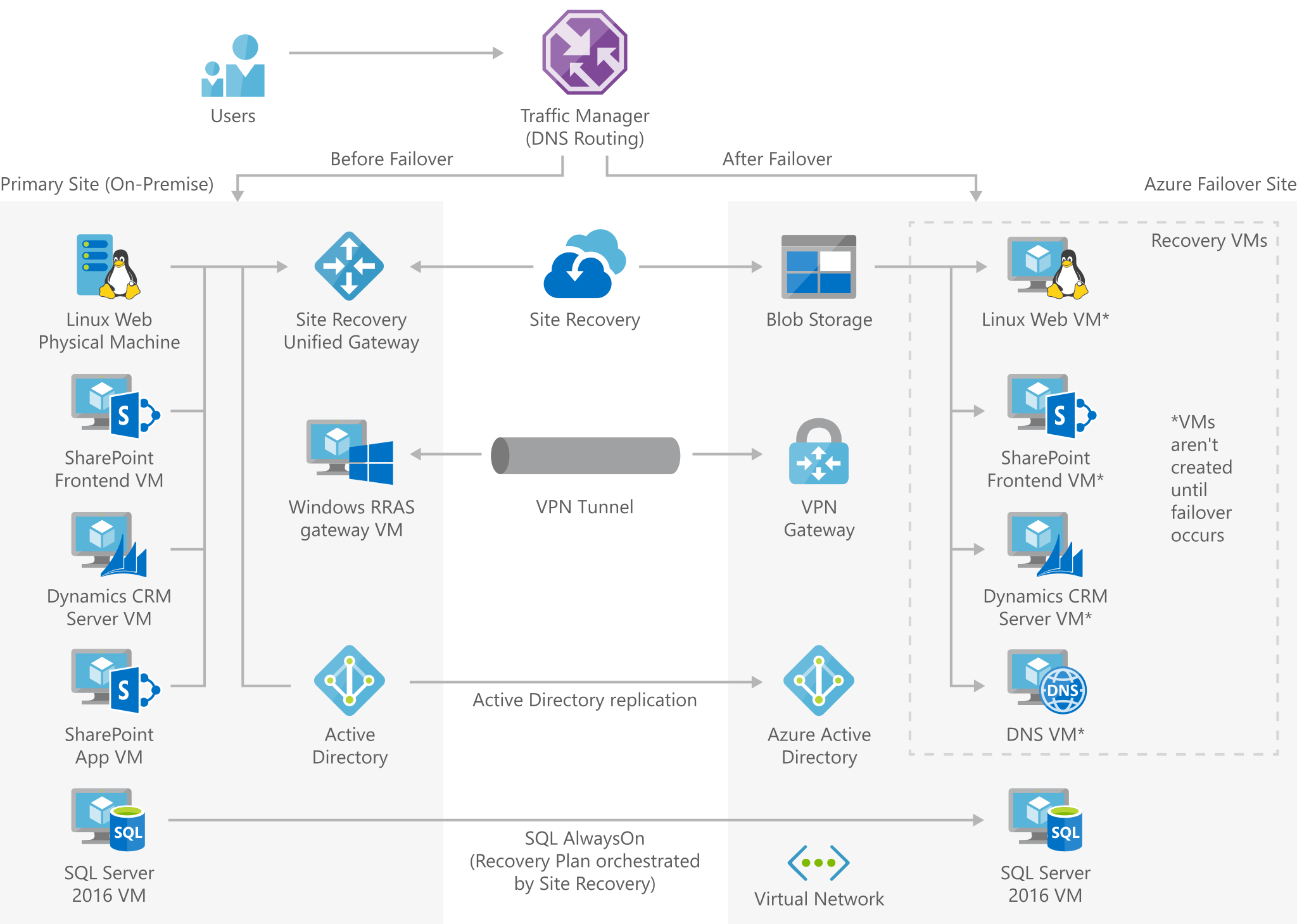 Enterprise-scale disaster recovery - Azure Solution Ideas | Microsoft DocsMicrosoft Docs