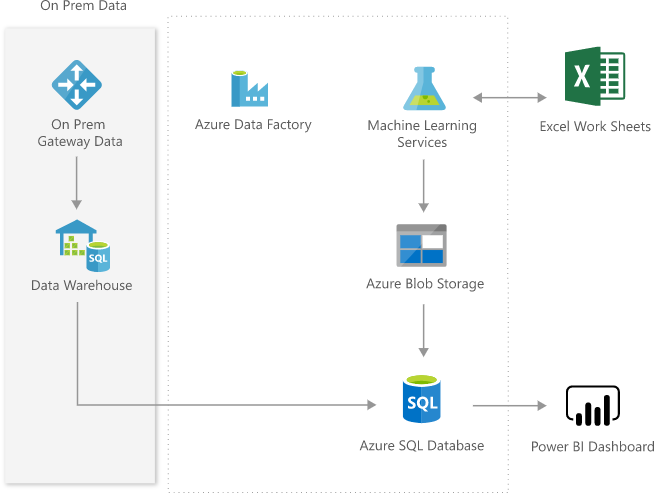 Interactive Price Analytics Azure Solution Ideas Microsoft Docs