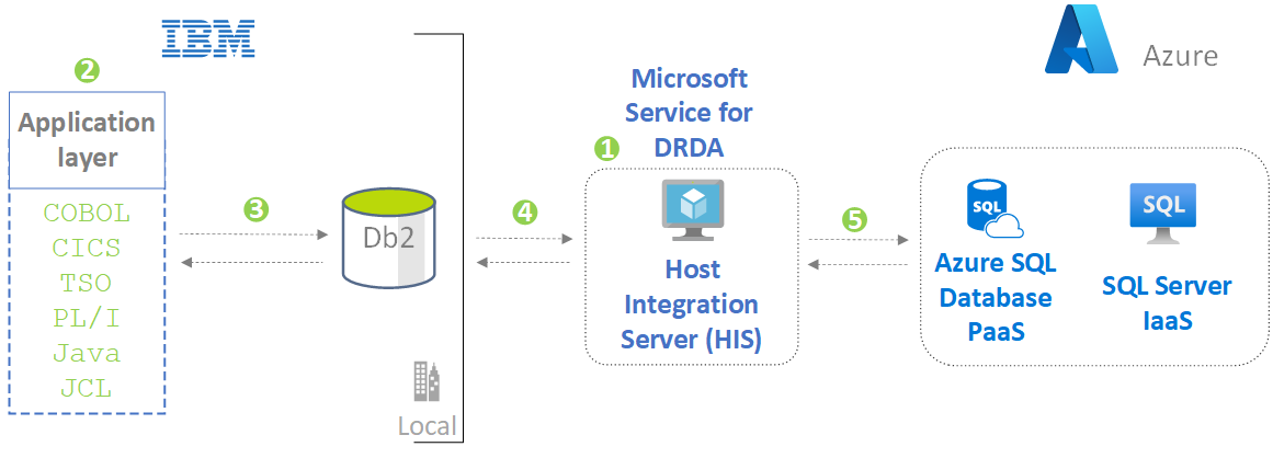 Architecture diagram showing how mainframe applications can access Azure databases.