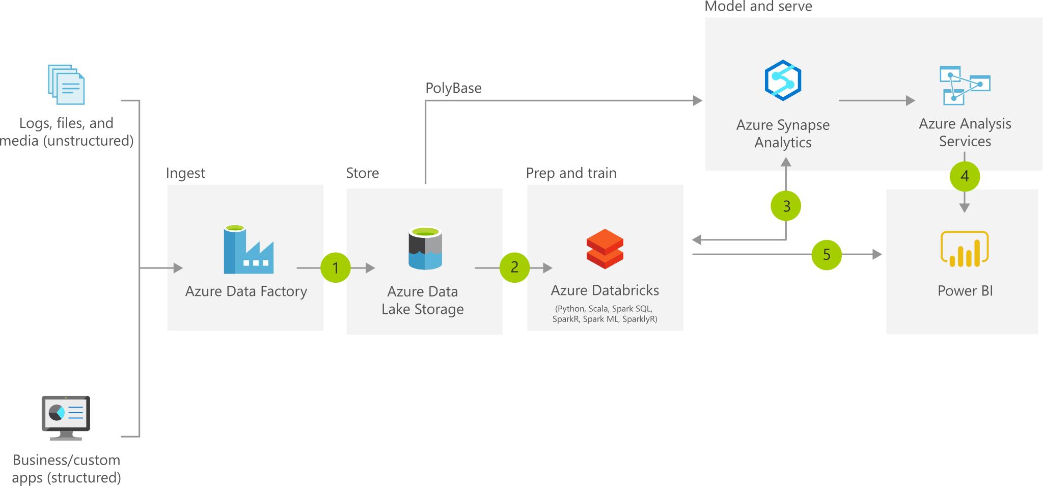 Modern Data Warehouse Architecture Azure Solution Ideas Microsoft Docs