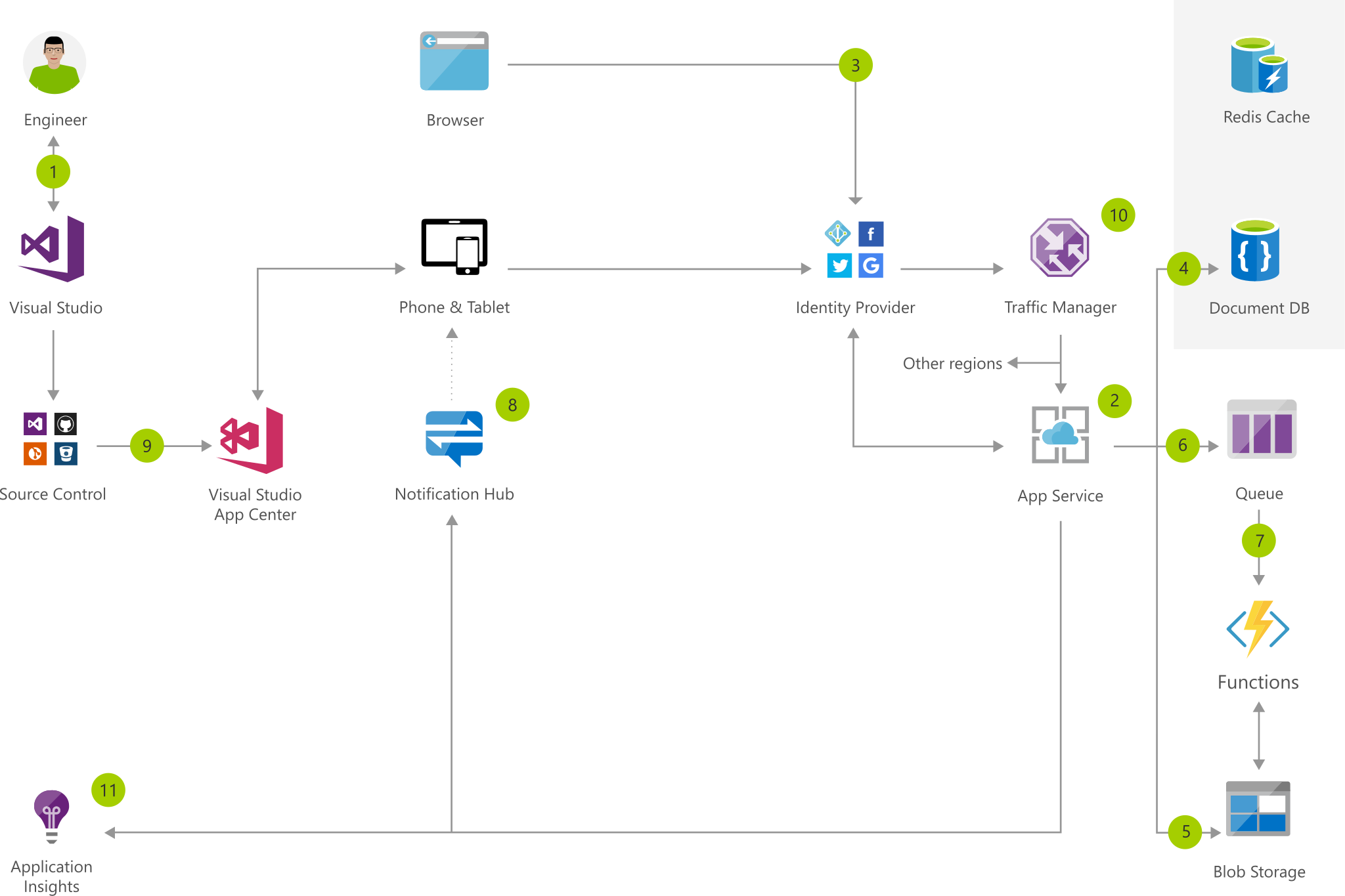 Social App For Mobile And Web With Authentication Azure Solution Ideas Microsoft Docs