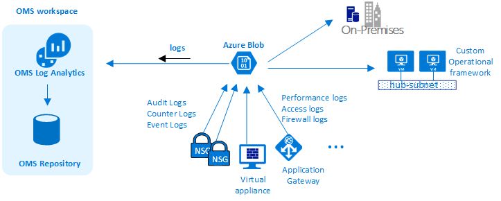 Azure Virtual Datacenter A Network Perspective Microsoft Docs