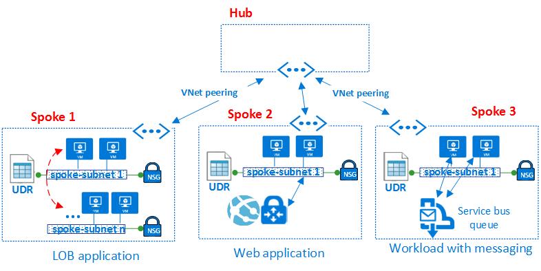 Azure virtual datacenter: A network perspective   Microsoft Docs