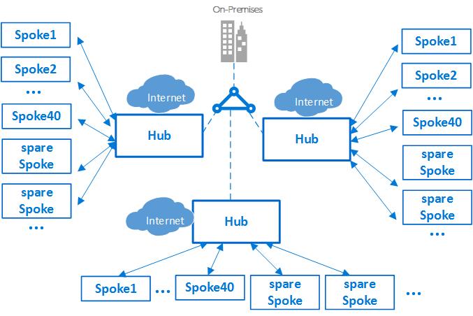 Azure Virtual Datacenter A Work Perspective Microsoft Docs. Wiring. Data Warehouse Architecture Diagram Vsd At Scoala.co