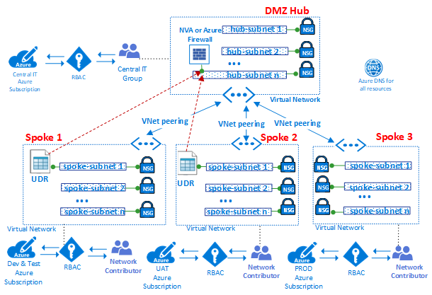 Azure virtual datacenter: A network perspective | Microsoft Docs