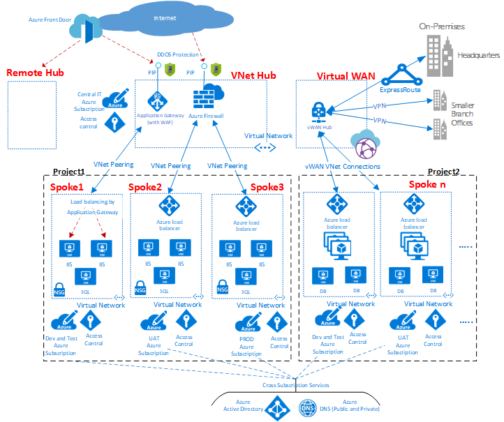 Azure virtual datacenter: A network perspective | Microsoft Docs