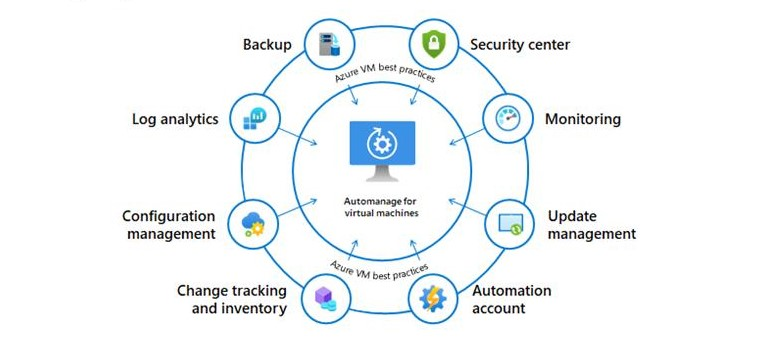 Azure Automanage services
