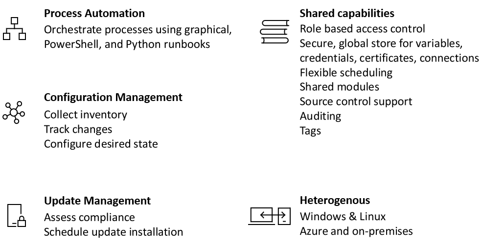 Azure automation overview microsoft docs for Automated templates for intros