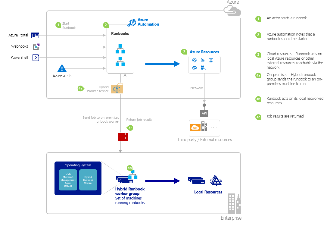 Starting a runbook in Azure Automation | Microsoft Docs
