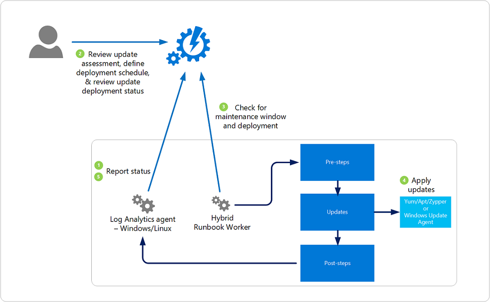 Update Management Solution In Azure Microsoft Docs