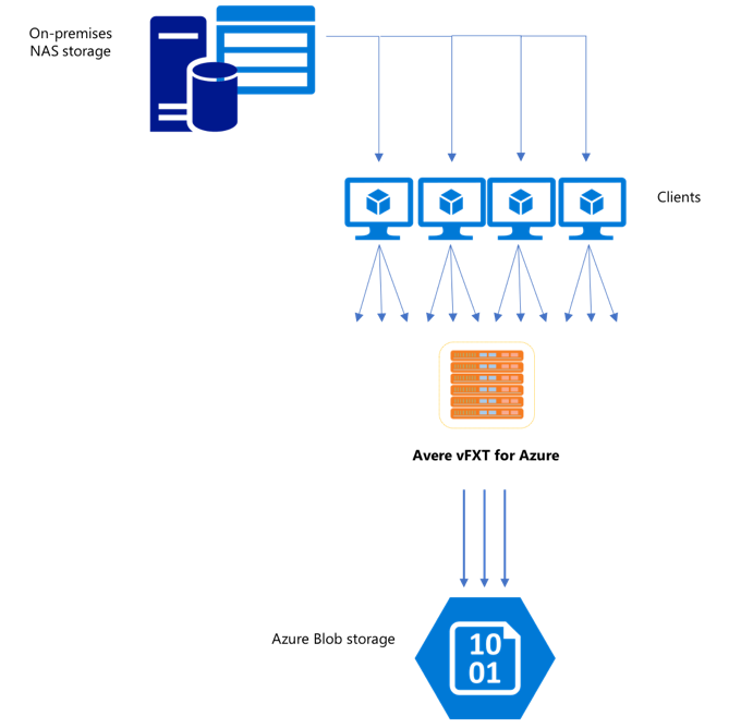 Moving data to Avere vFXT for Azure | Microsoft Docs
