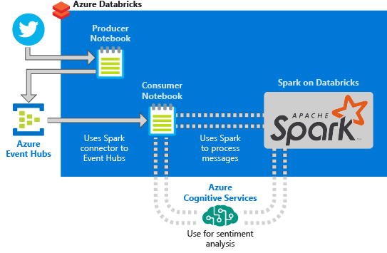 Tutorial: Sentiment analysis on streaming data using Azure