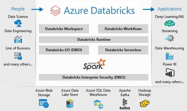 What is Azure Databricks? | Microsoft Docs