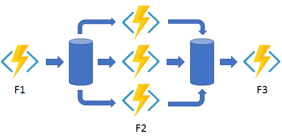 A diagram of the fan out/fan pattern